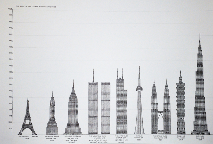 The Race for the Tallest Building